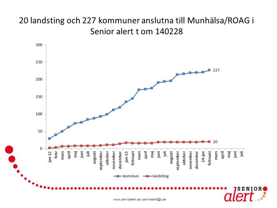 20 landsting och 227 kommuner anslutna till Munhälsa/ROAG i Senior alert t om 140228