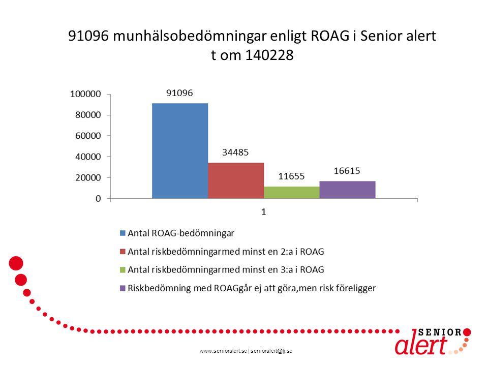 91096 munhälsobedömningar enligt ROAG i Senior alert t om 140228