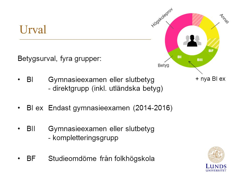 Urval Betygsurval, fyra grupper: