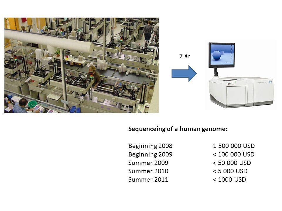 7 år Sequenceing of a human genome: Beginning 2008 1 500 000 USD. Beginning 2009 < 100 000 USD.