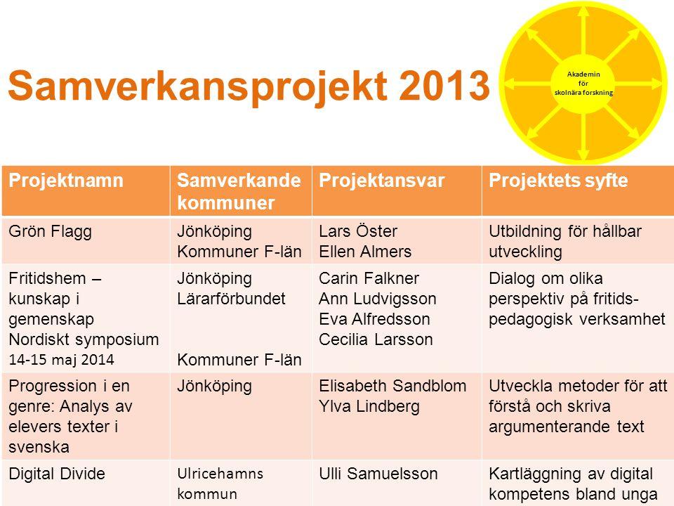 Samverkansprojekt 2013 Projektnamn Samverkande kommuner Projektansvar