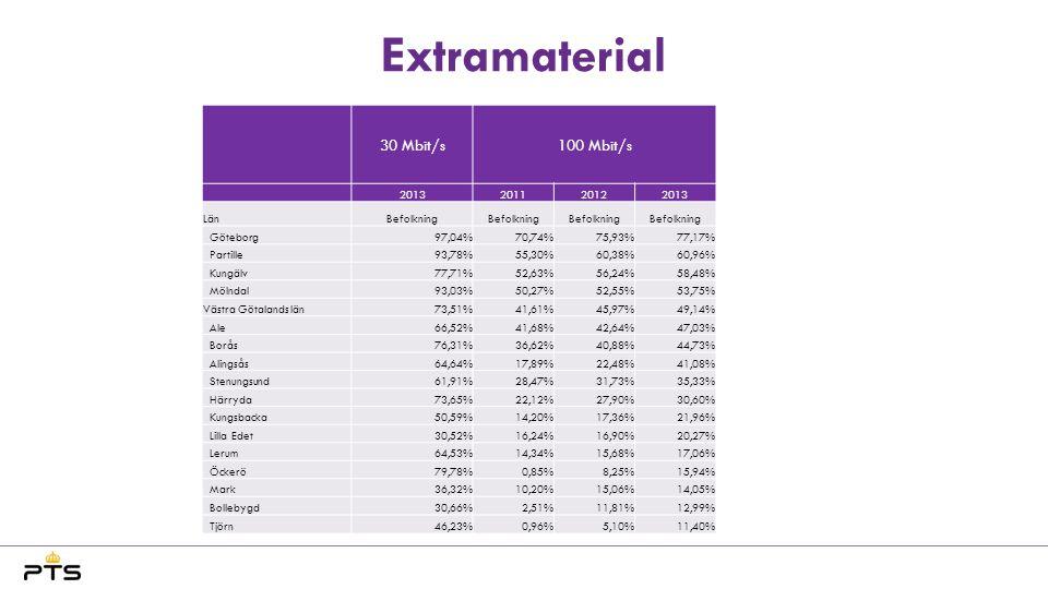 Extramaterial 30 Mbit/s 100 Mbit/s 2013 2011 2012 Län Befolkning