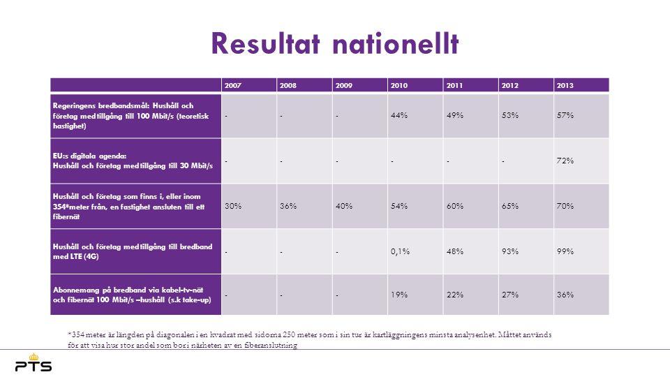 Resultat nationellt DSL: ca 98% Varav VDSL: ca 18 % (+10)