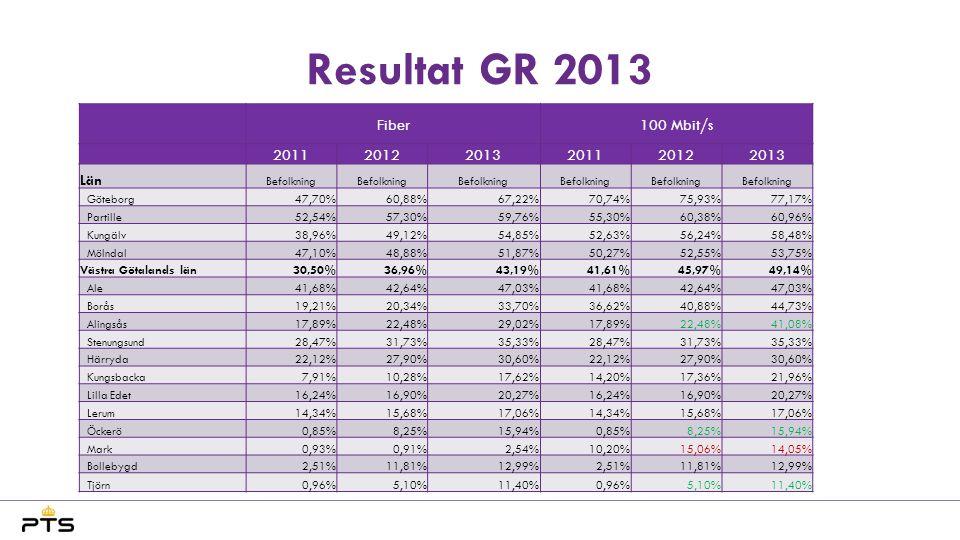 Resultat GR 2013 Fiber 100 Mbit/s 2011 2012 2013 Län