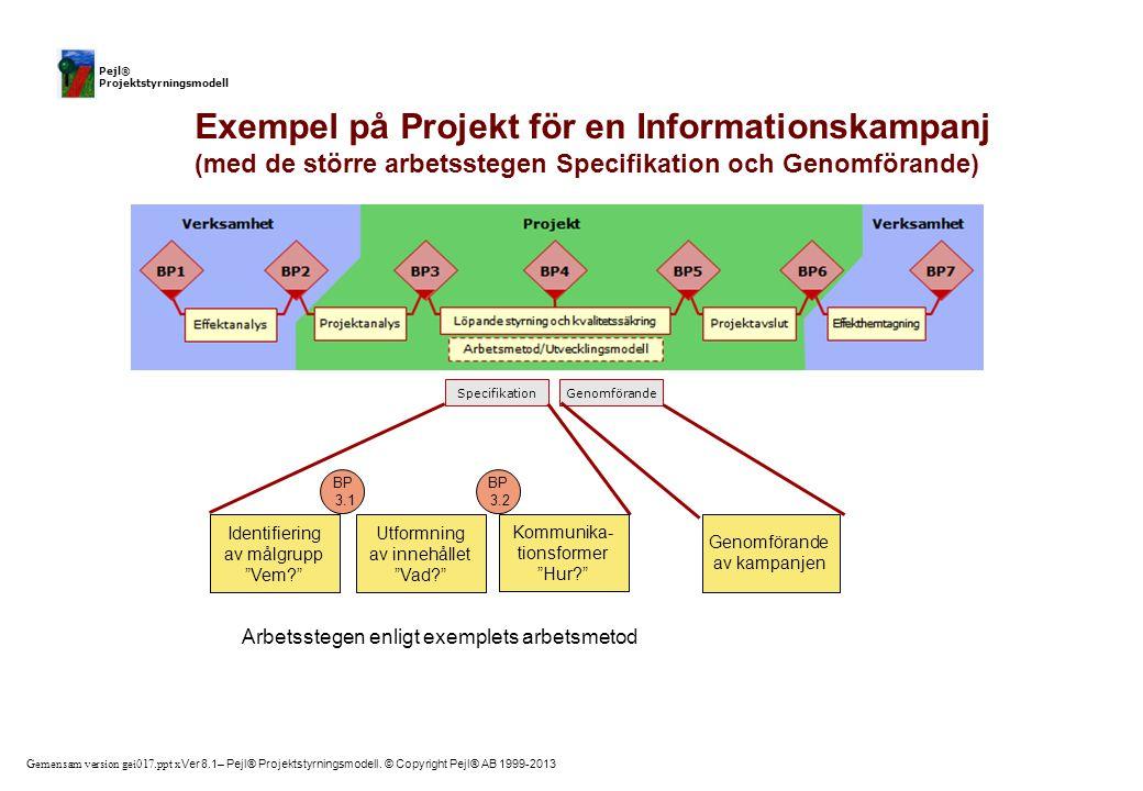 Genomförande Specifikation. BP. 3.1. 3.2.