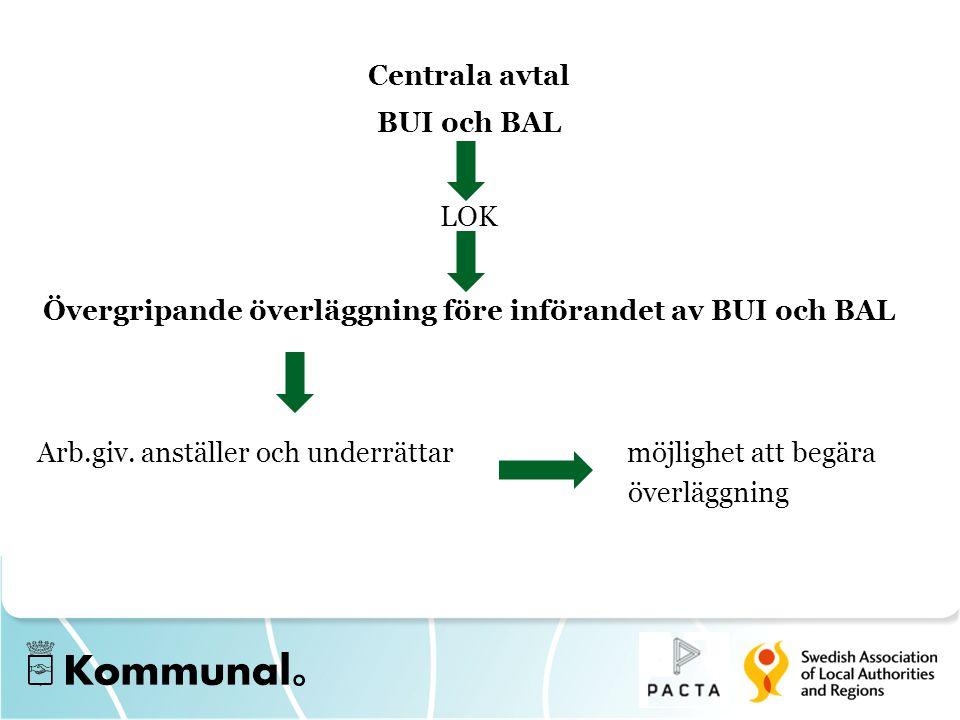 Övergripande överläggning före införandet av BUI och BAL