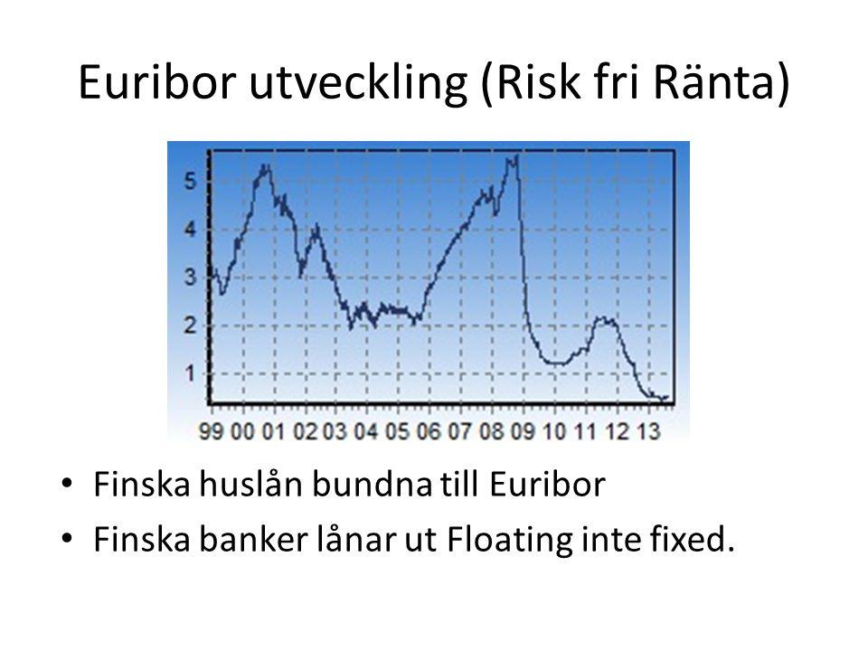 Euribor utveckling (Risk fri Ränta)