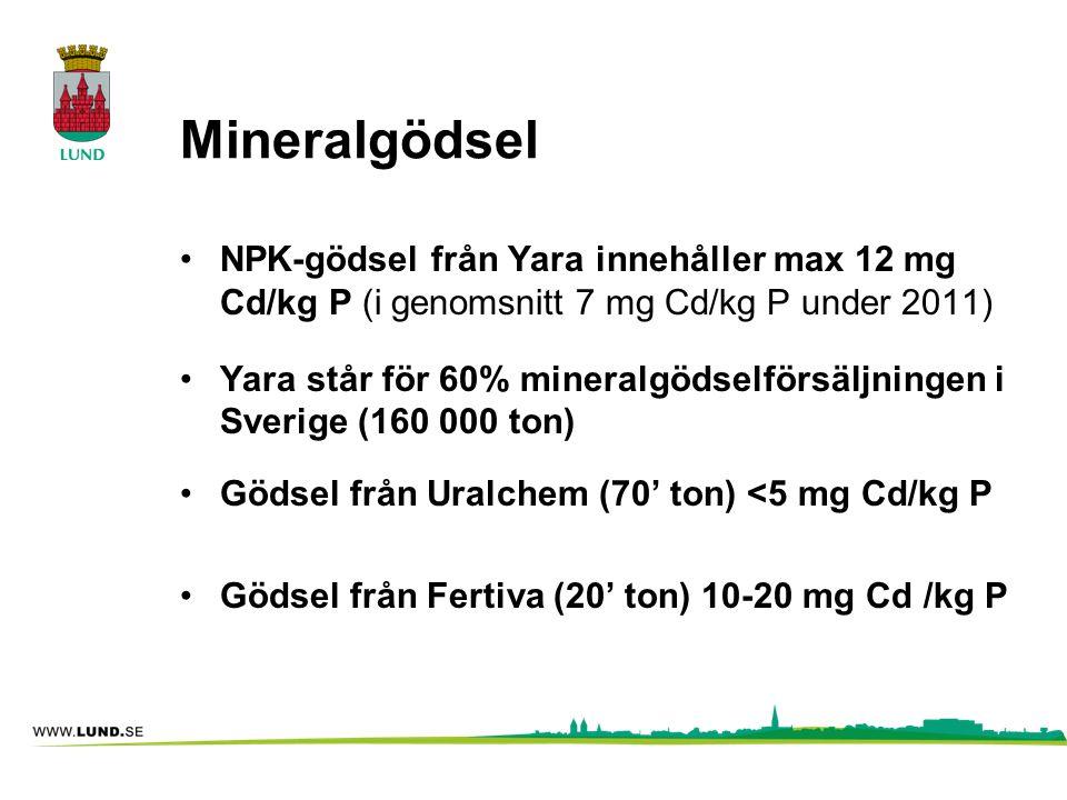 Mineralgödsel NPK-gödsel från Yara innehåller max 12 mg Cd/kg P (i genomsnitt 7 mg Cd/kg P under 2011)