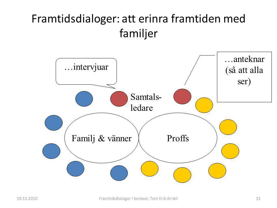 Framtidsdialoger: att erinra framtiden med familjer
