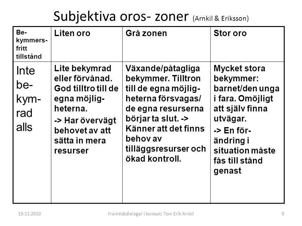 Subjektiva oros- zoner (Arnkil & Eriksson)