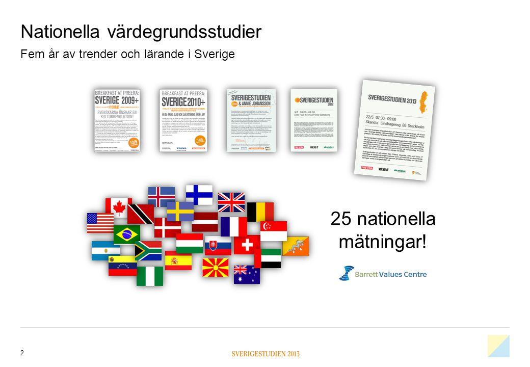 Nationella värdegrundsstudier