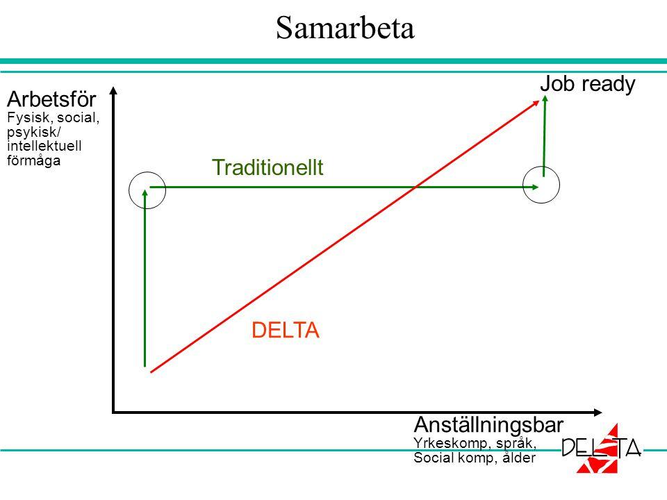 Samarbeta Job ready Arbetsför Traditionellt DELTA Anställningsbar