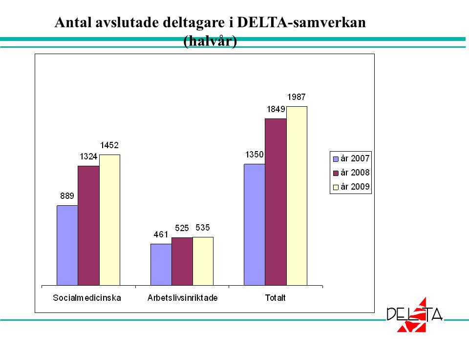 Antal avslutade deltagare i DELTA-samverkan (halvår)