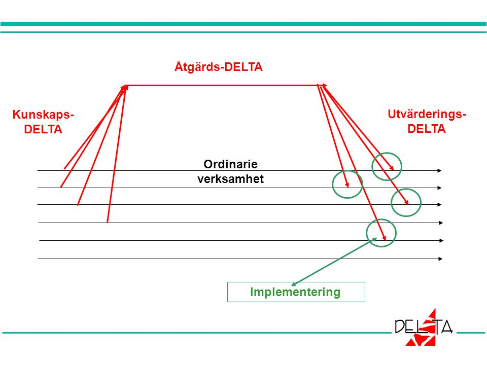 Åtgärds-DELTA Kunskaps- DELTA Utvärderings- DELTA Ordinarie verksamhet Implementering
