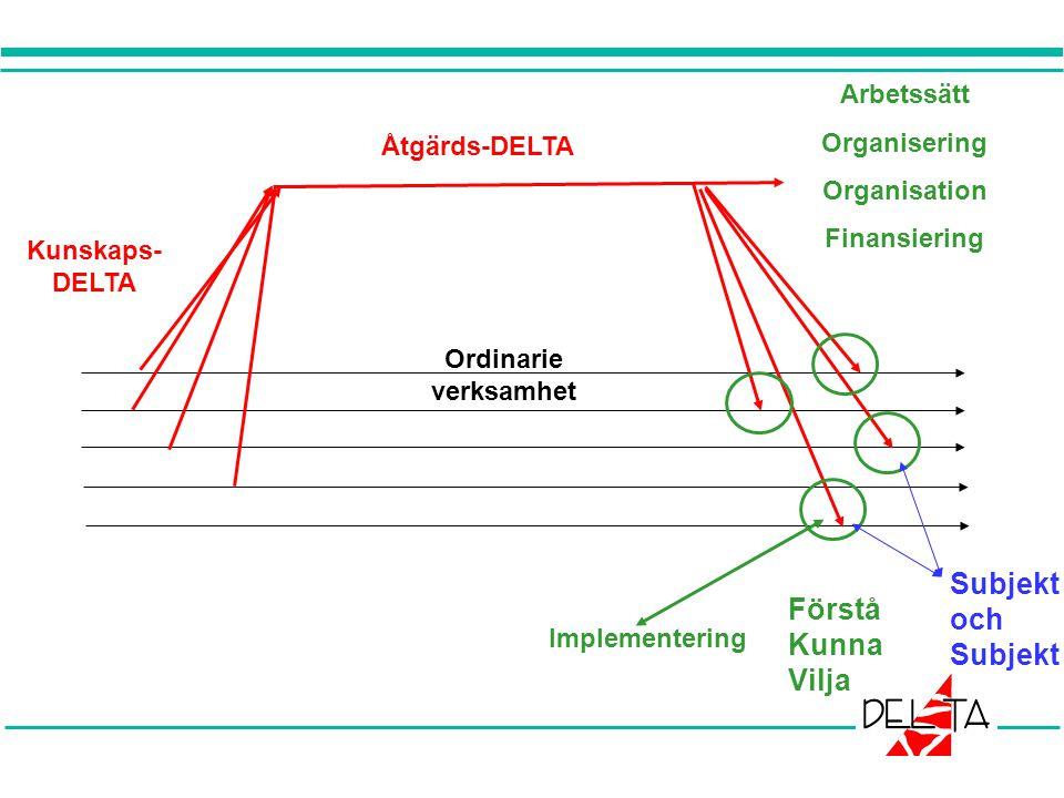 Subjekt och Förstå Kunna Vilja Arbetssätt Organisering Organisation