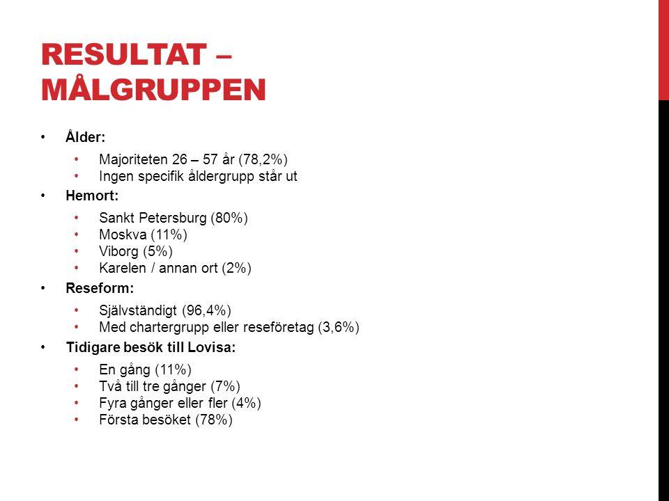 RESULTAT – Målgruppen Ålder: Majoriteten 26 – 57 år (78,2%)