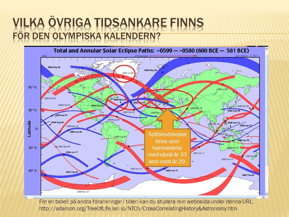 Vilka övriga tidsankare finns för den Olympiska kalendern