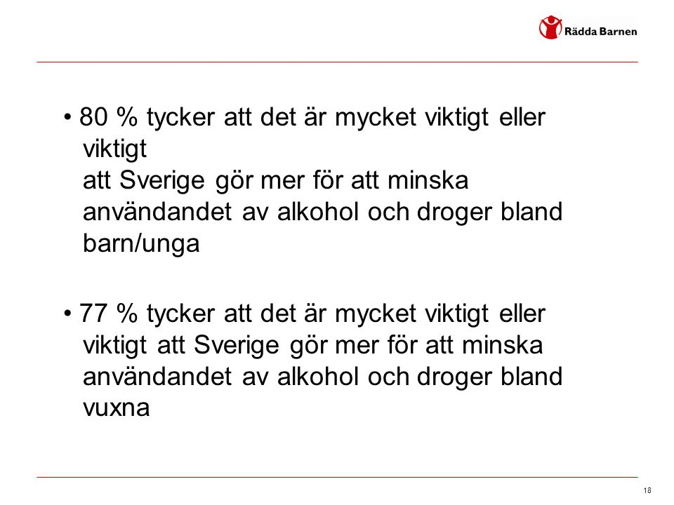 • 80 % tycker att det är mycket viktigt eller viktigt att Sverige gör mer för att minska användandet av alkohol och droger bland barn/unga