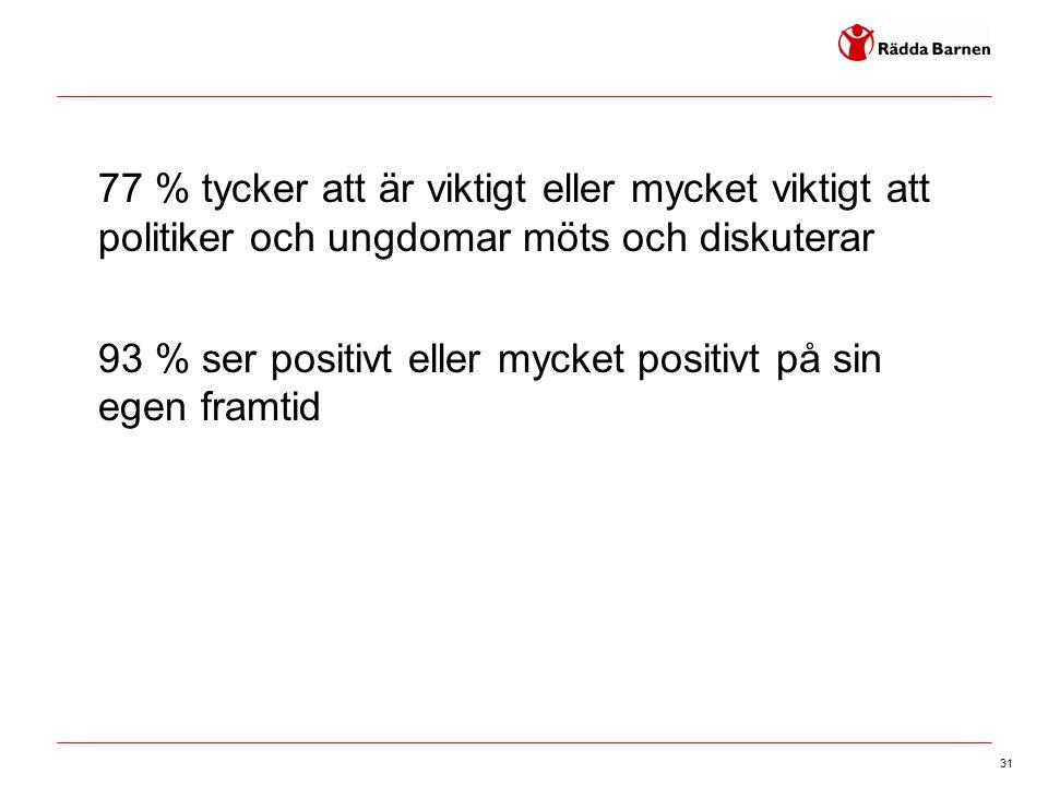 77 % tycker att är viktigt eller mycket viktigt att politiker och ungdomar möts och diskuterar