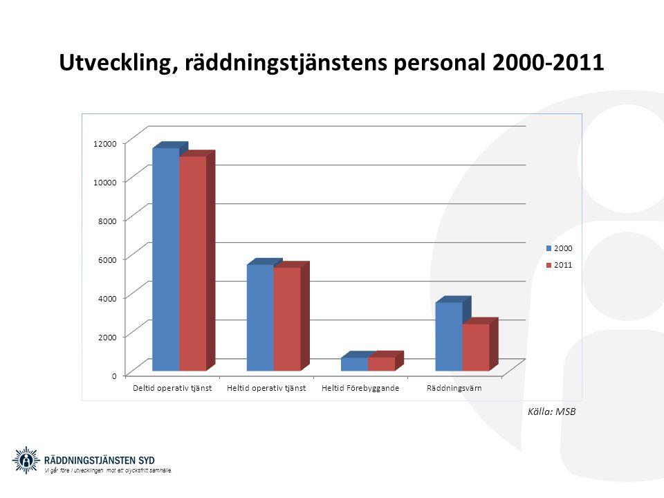 Utveckling, räddningstjänstens personal 2000-2011