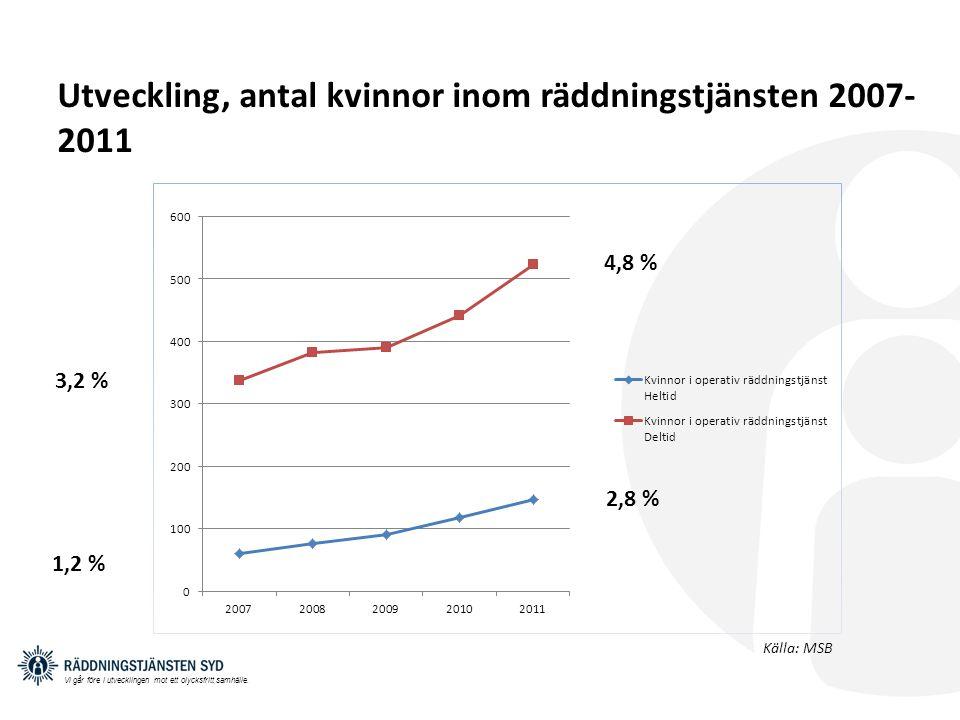 Utveckling, antal kvinnor inom räddningstjänsten 2007-2011
