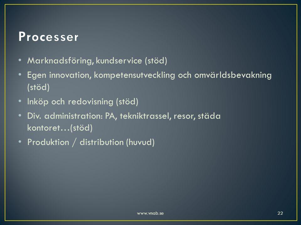 Processer Marknadsföring, kundservice (stöd)