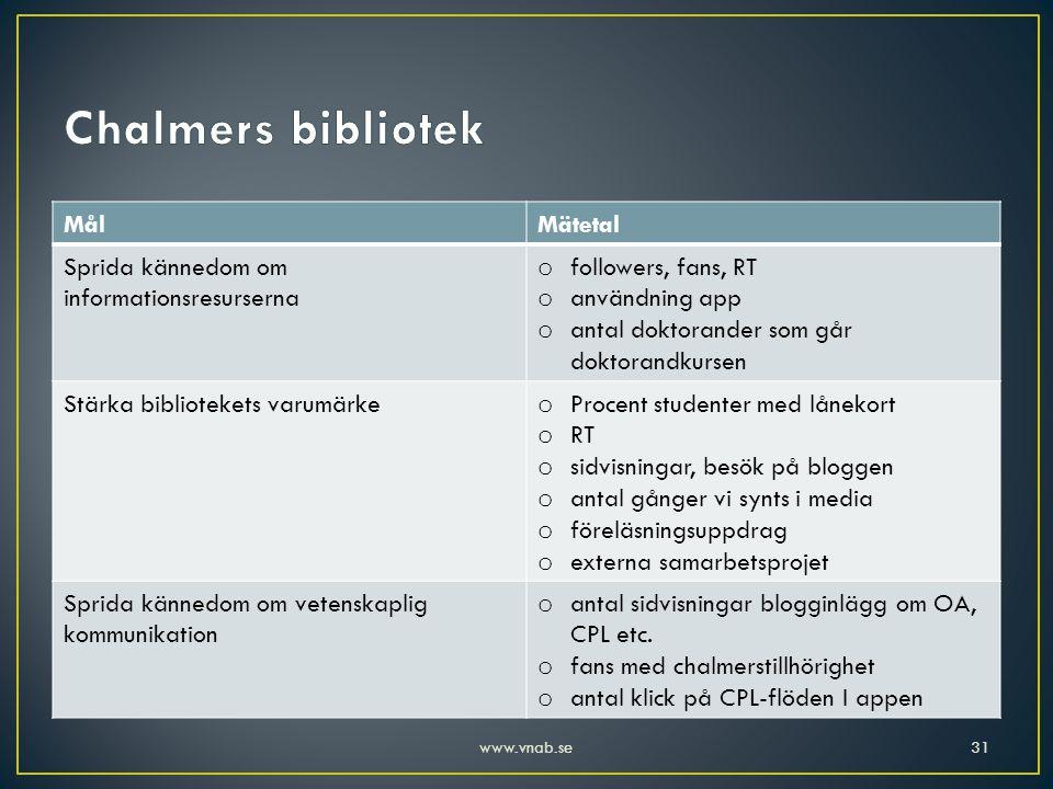 Chalmers bibliotek Mål Mätetal