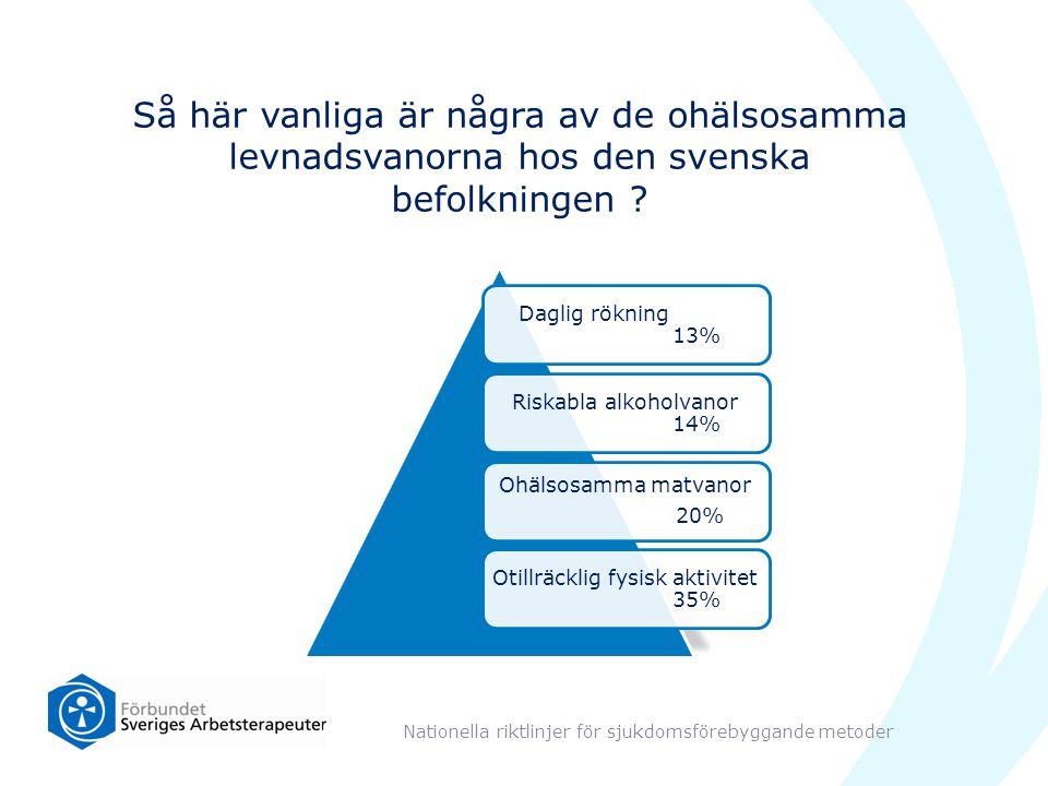 Så här vanliga är några av de ohälsosamma levnadsvanorna hos den svenska befolkningen