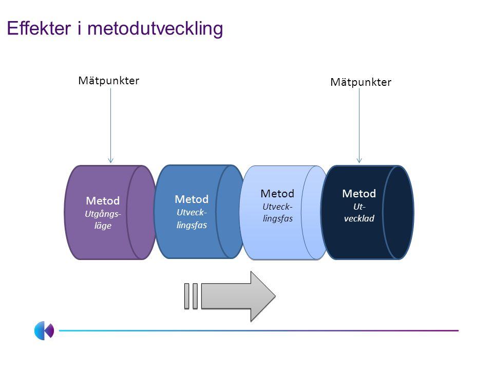 Effekter i metodutveckling