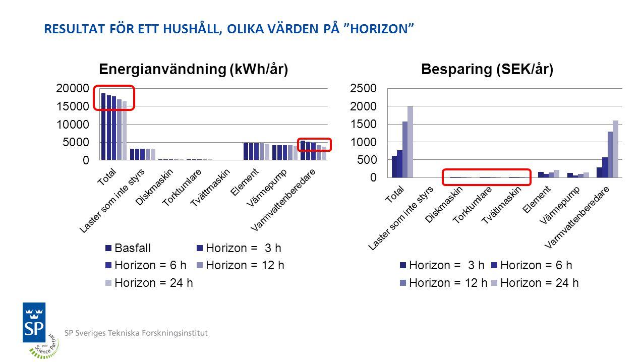 RESULTAT FÖR ETT HUSHÅLL, OLIKA VÄRDEN PÅ HORIZON