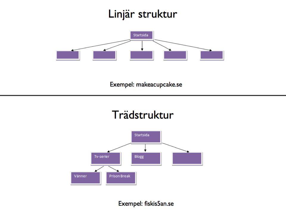 Exempel på struktur med sidor i fokus, välj gärna andra exempelsajter (byt ut makeacupcake.se och fiskis5an.se) om du vill visa något annat.