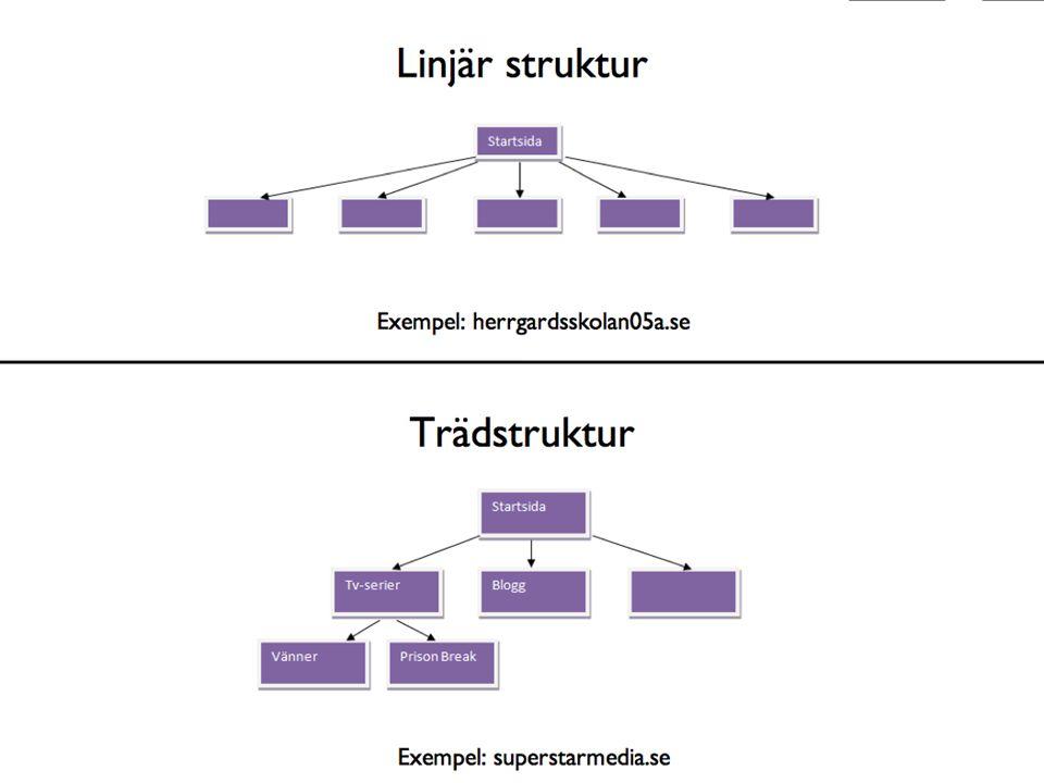 Exempel på struktur med inlägg i fokus, välj gärna andra exempelsajter (byt ut herrgardsskolan05a.se och superstarmedia.se) om du vill visa något annat.