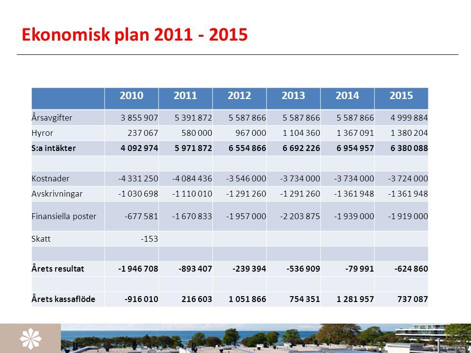 Ekonomisk plan 2011 - 2015 2010 2011 2012 2013 2014 2015 Årsavgifter