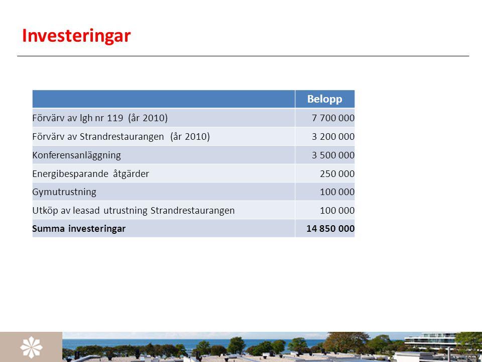 Investeringar Belopp Förvärv av lgh nr 119 (år 2010) 7 700 000