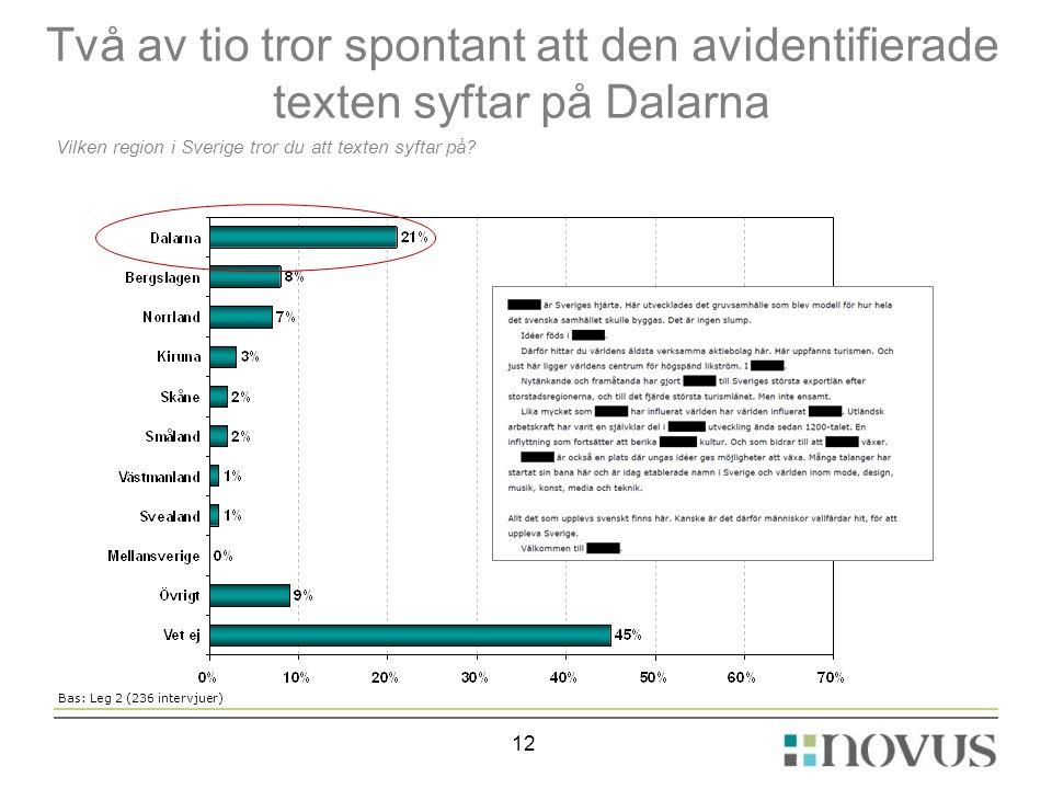 Två av tio tror spontant att den avidentifierade texten syftar på Dalarna