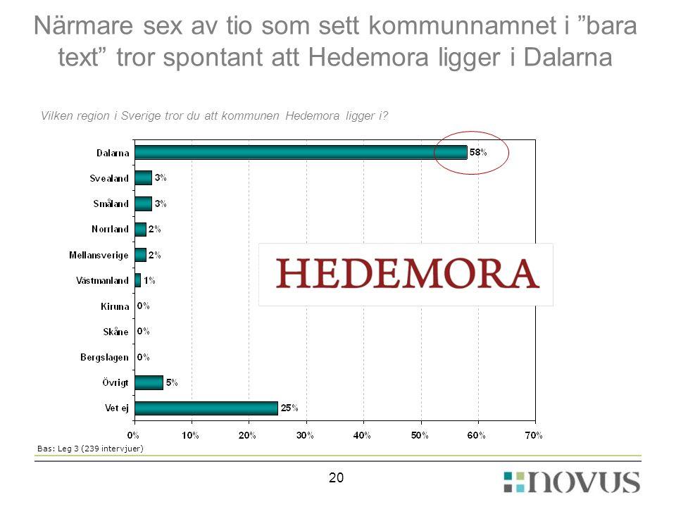 Närmare sex av tio som sett kommunnamnet i bara text tror spontant att Hedemora ligger i Dalarna