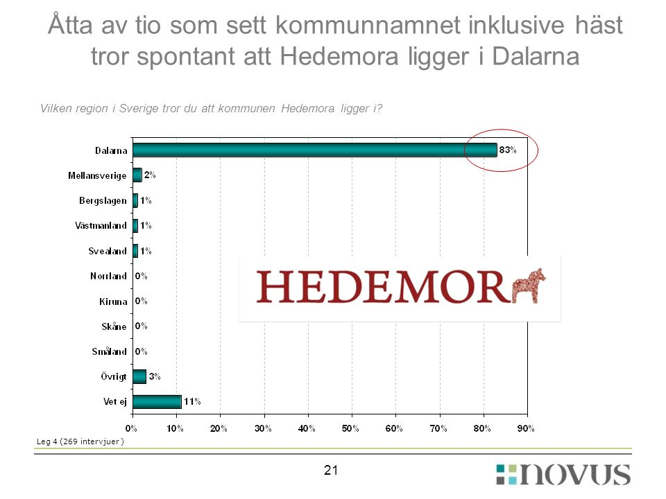 Åtta av tio som sett kommunnamnet inklusive häst tror spontant att Hedemora ligger i Dalarna