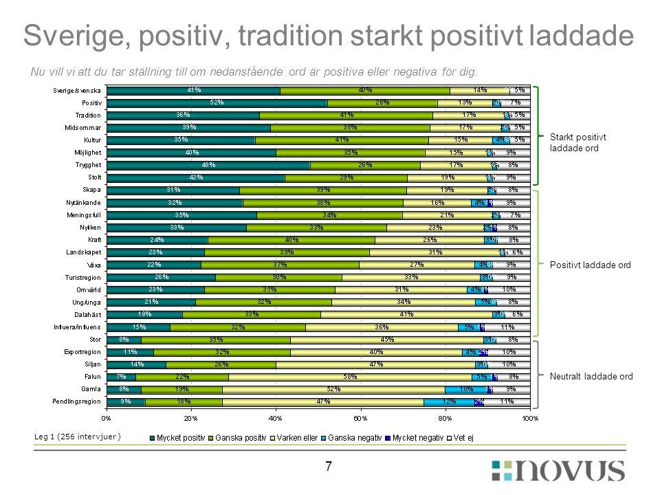 Sverige, positiv, tradition starkt positivt laddade