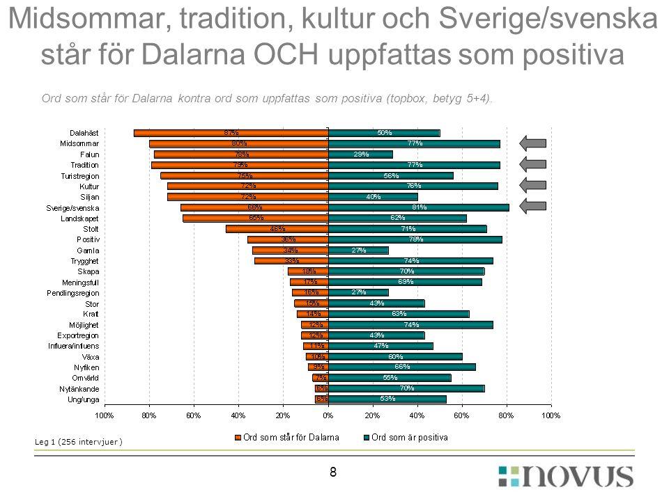 Midsommar, tradition, kultur och Sverige/svenska står för Dalarna OCH uppfattas som positiva