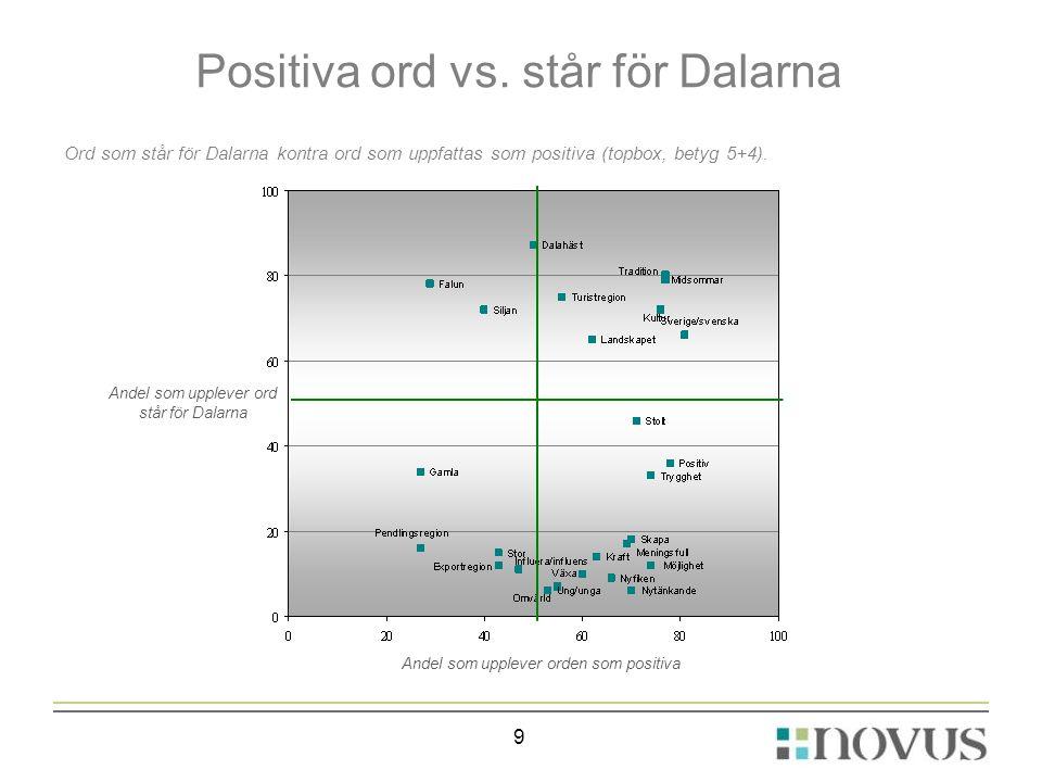 Positiva ord vs. står för Dalarna