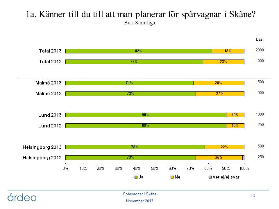 1a. Känner till du till att man planerar för spårvagnar i Skåne