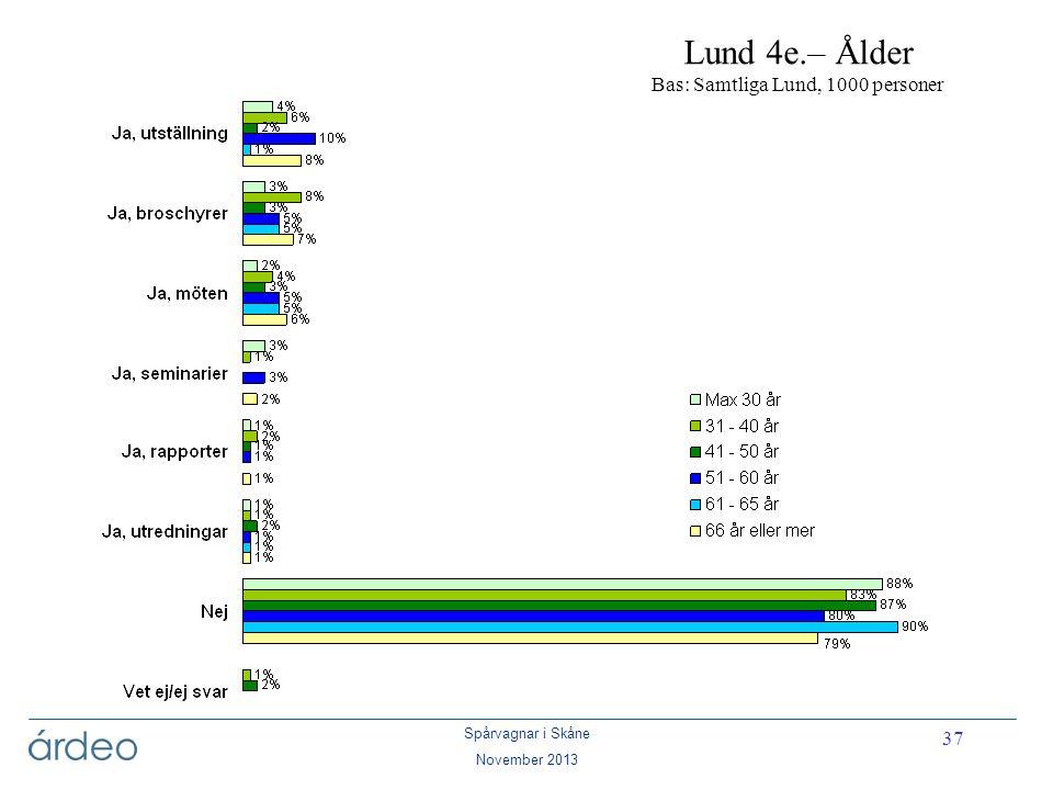 Lund 4e.– Ålder Bas: Samtliga Lund, 1000 personer