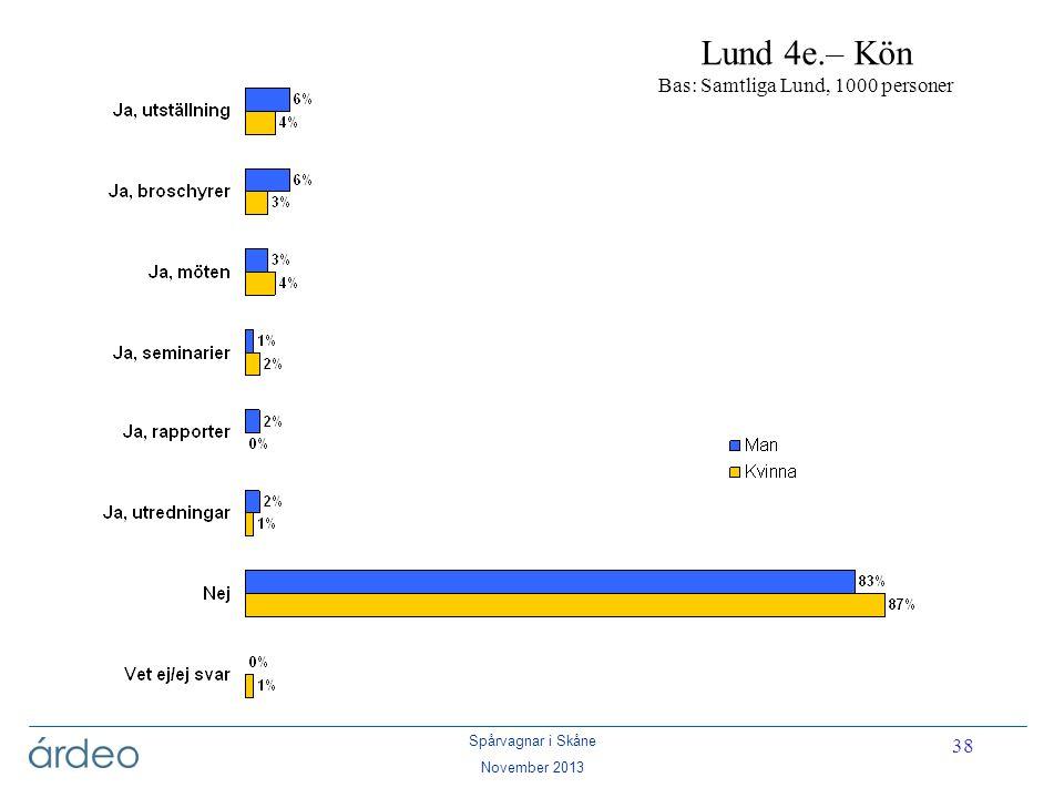 Lund 4e.– Kön Bas: Samtliga Lund, 1000 personer