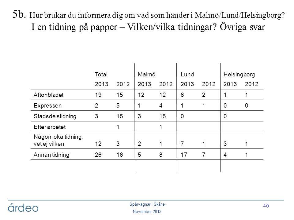 5b. Hur brukar du informera dig om vad som händer i Malmö/Lund/Helsingborg I en tidning på papper – Vilken/vilka tidningar Övriga svar