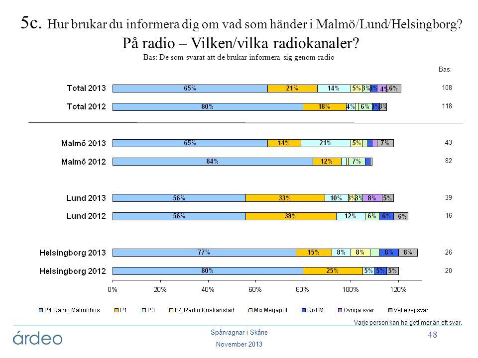 5c. Hur brukar du informera dig om vad som händer i Malmö/Lund/Helsingborg På radio – Vilken/vilka radiokanaler Bas: De som svarat att de brukar informera sig genom radio