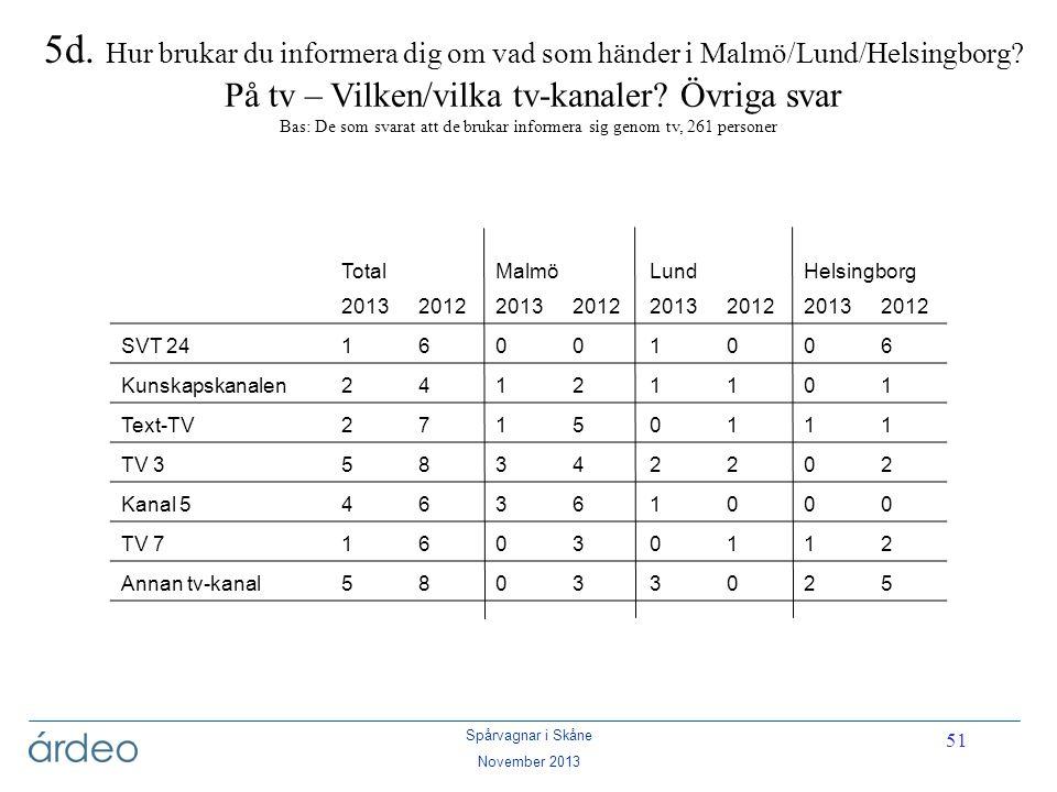 5d. Hur brukar du informera dig om vad som händer i Malmö/Lund/Helsingborg På tv – Vilken/vilka tv-kanaler Övriga svar Bas: De som svarat att de brukar informera sig genom tv, 261 personer