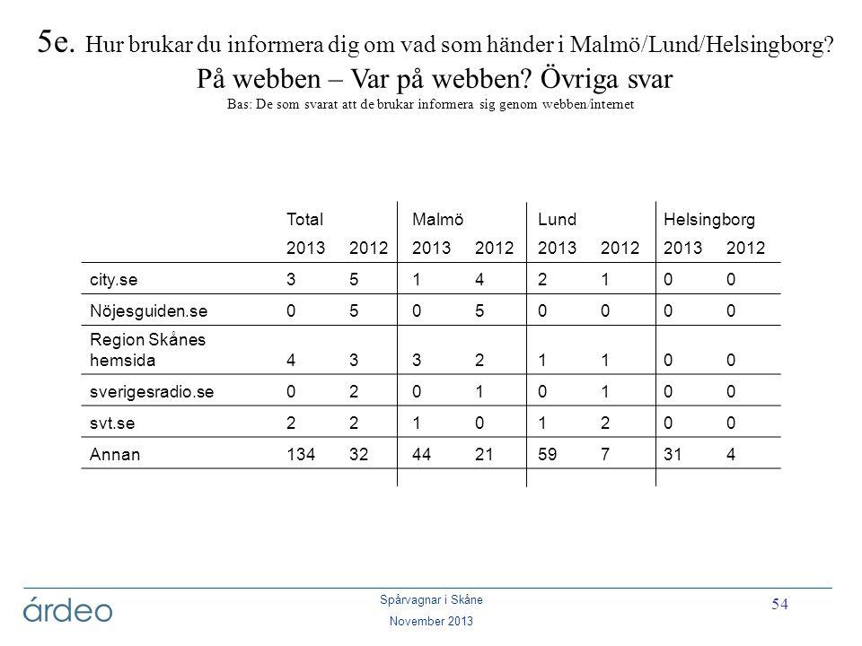 5e. Hur brukar du informera dig om vad som händer i Malmö/Lund/Helsingborg På webben – Var på webben Övriga svar Bas: De som svarat att de brukar informera sig genom webben/internet
