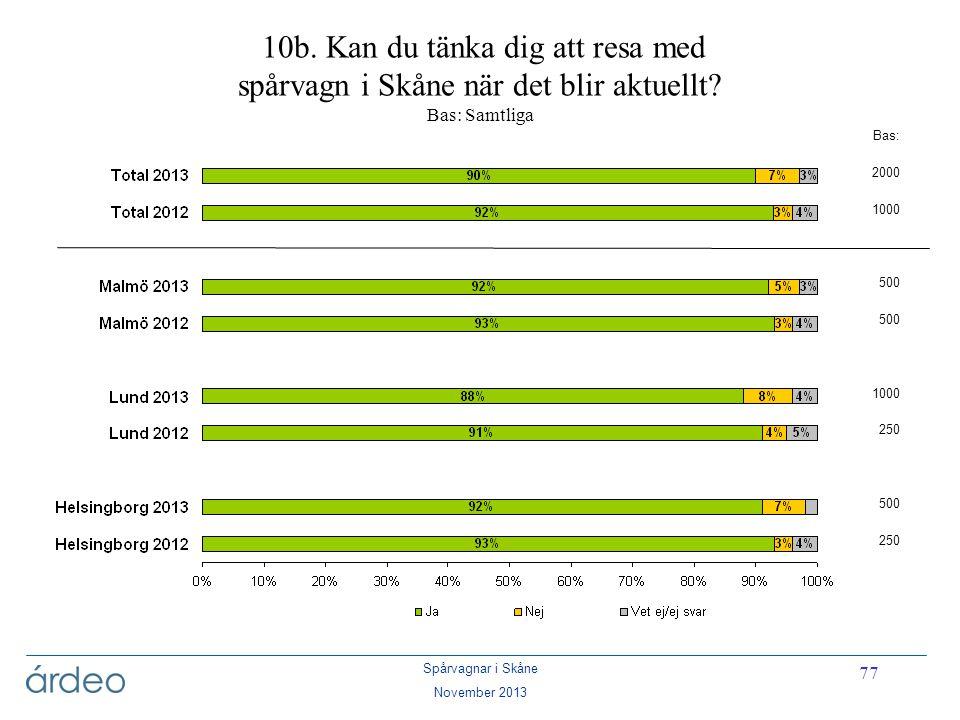 10b. Kan du tänka dig att resa med spårvagn i Skåne när det blir aktuellt Bas: Samtliga