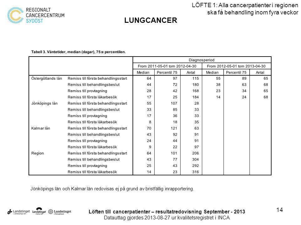 Löften till cancerpatienter – resultatredovisning September - 2013