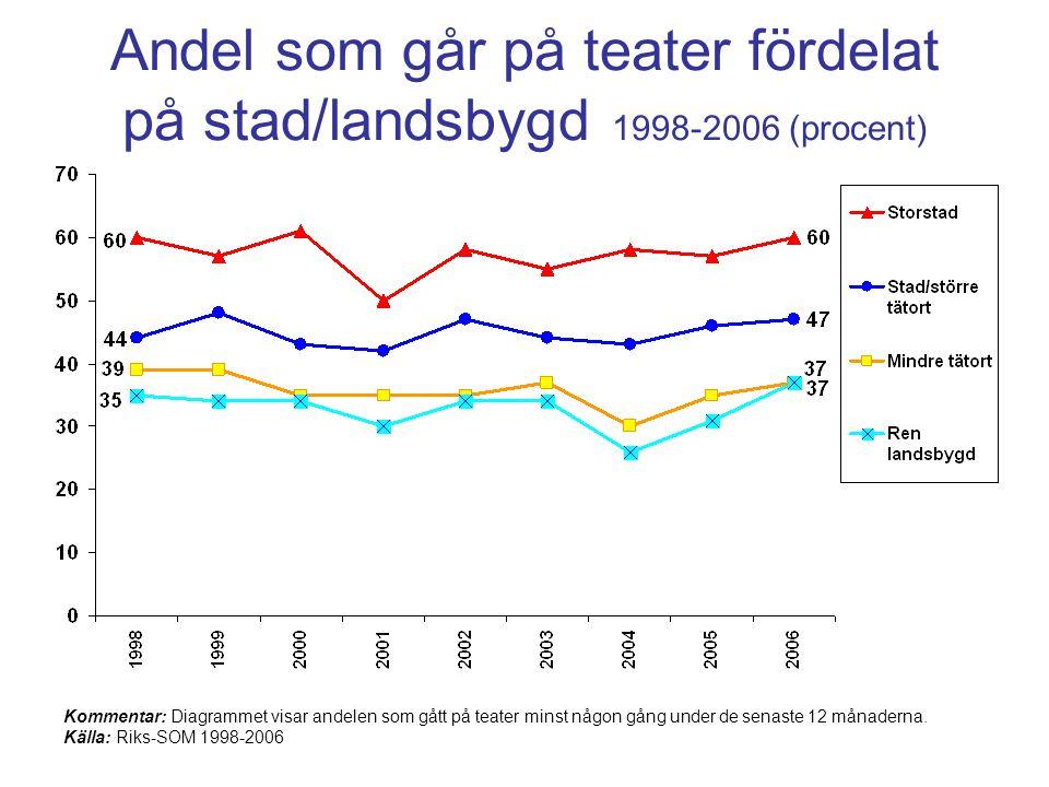 Andel som går på teater fördelat på stad/landsbygd 1998-2006 (procent)